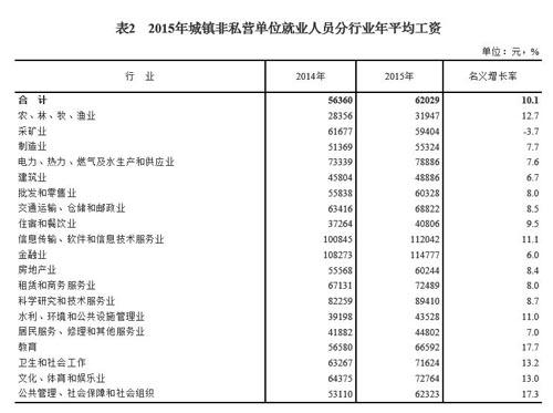 国家统计局:IT服务等行业工资高
