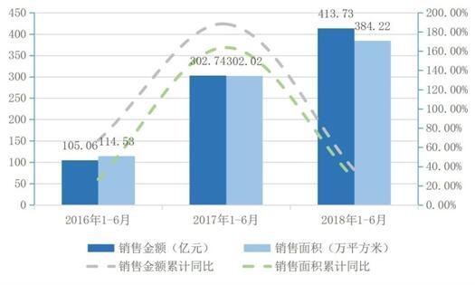 蓝光发展的启示:如何实现高质量增长