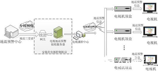 电视地震预警技术框架图。