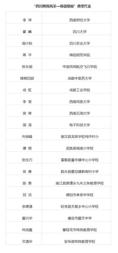 """""""四川教师风采—师德楷模""""典型代表公示(附名单)"""