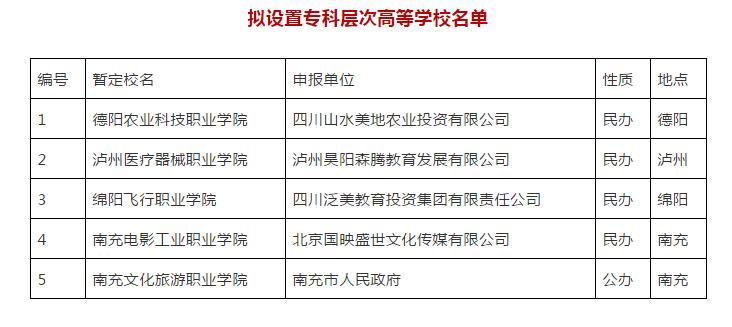 四川拟新增5所高校!关于拟设置专科层次高等学校的公示?