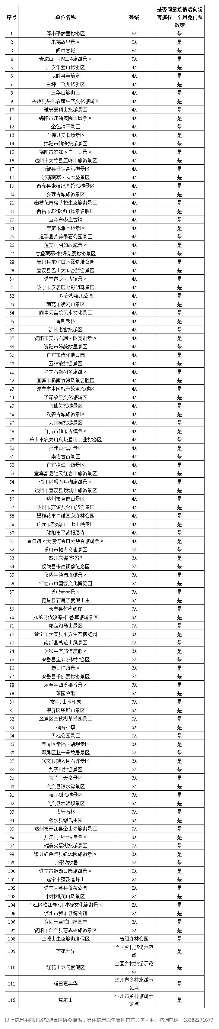 四川112家景区4月免门票 景区名单来了,这112家具体都是哪些景区?