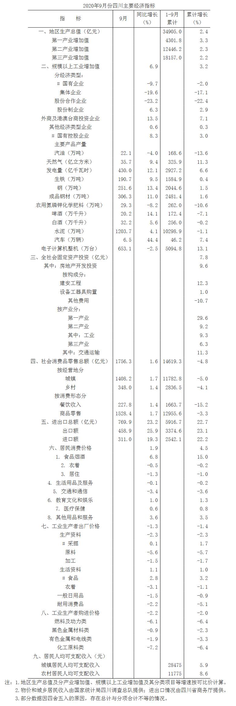 四川2020第三季度gdp_2020年前三季度中西部两湖四川GDP战报比较,湖北强势复苏