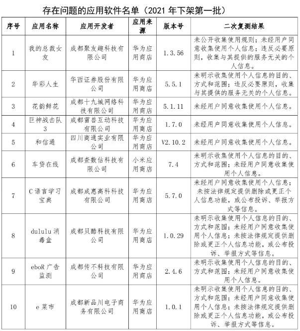 四川省通信管理局下架10款侵害用户权益APP