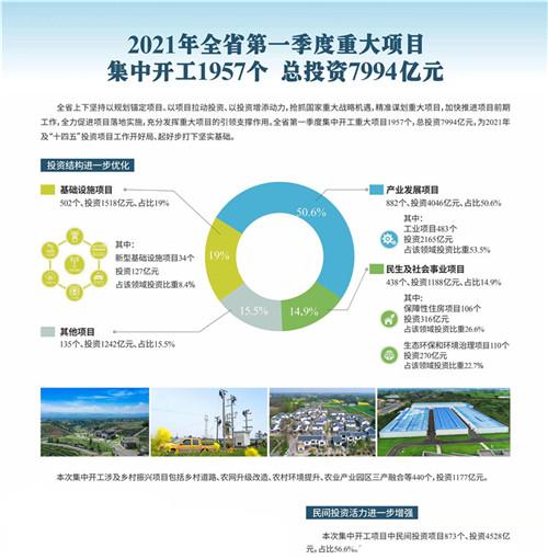 2021年四川省第一季度重大项目集中开工1957个,总投资7994亿元。中共四川省委宣传部供图