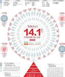 星辉平台注册:四川人口 83674866